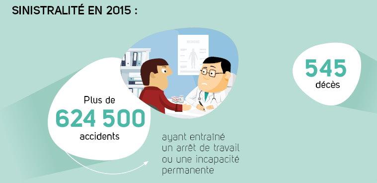 CPAM-sinistralité-2015
